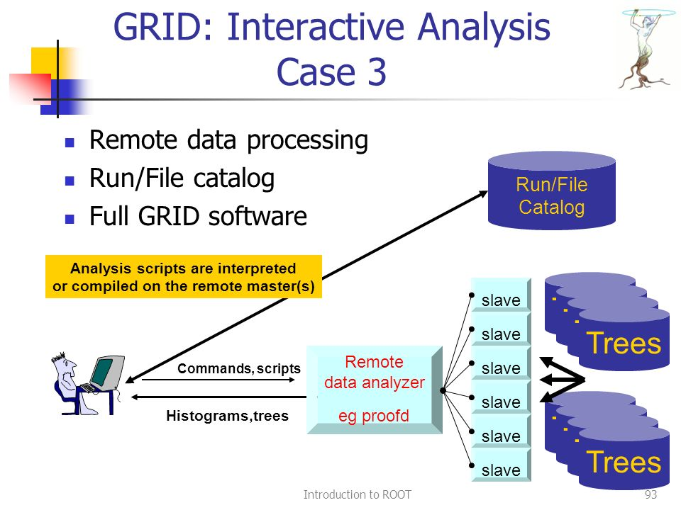 Introduction to ROOT93 GRID: Interactive Analysis Case 3 Remote data processing Run/File catalog Full GRID software Run/File Catalog Remote data analyzer eg proofd Trees Commands, scripts Histograms,trees Trees slave Analysis scripts are interpreted or compiled on the remote master(s)