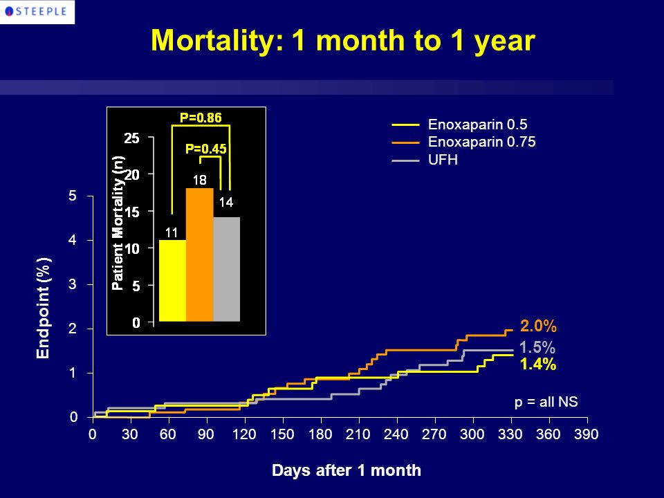 Mortality: 1 month to 1 year Enoxaparin 0.5 Enoxaparin 0.75 UFH Days after 1 month p = all NS 1.4% 2.0% 1.5% Endpoint (%)