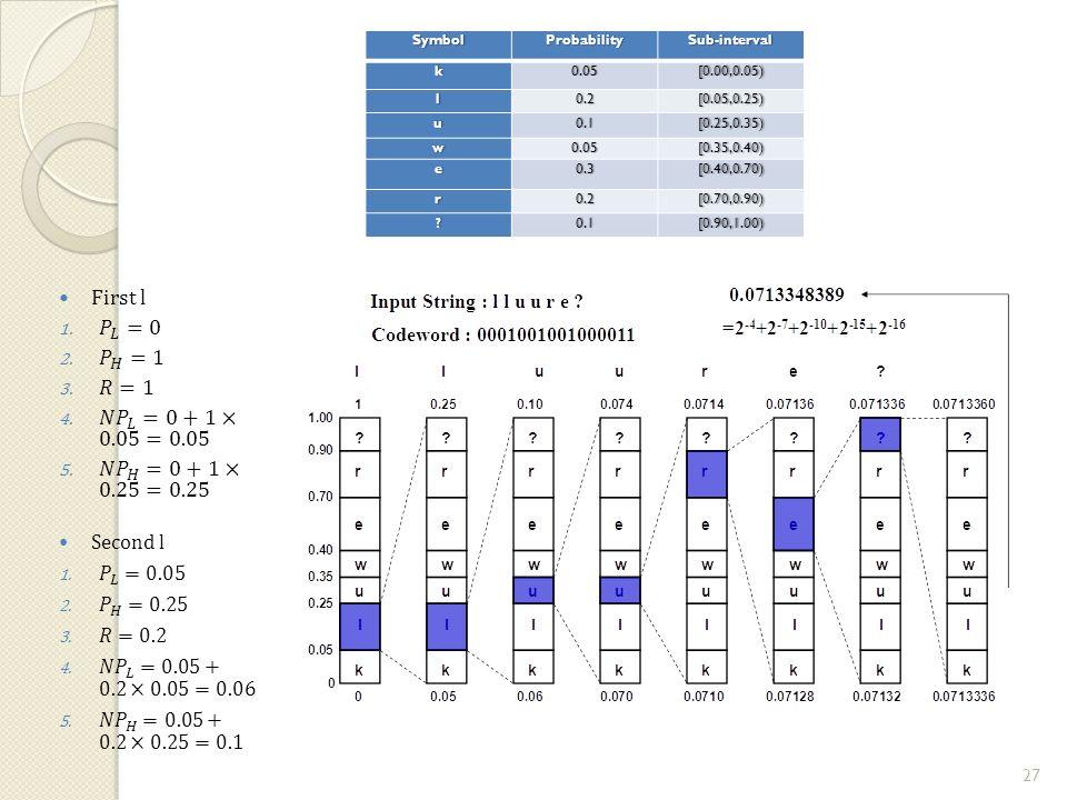 SymbolProbabilitySub-intervalk0.05[0.00,0.05) l0.2[0.05,0.25) u0.1[0.25,0.35) w0.05[0.35,0.40) e0.3[0.40,0.70) r0.2[0.70,0.90) 0.1[0.90,1.00) 27