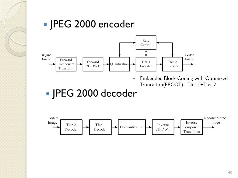 JPEG 2000 encoder JPEG 2000 decoder Embedded Block Coding with Optimized Truncation(EBCOT) : Tier-1+Tier-2 40