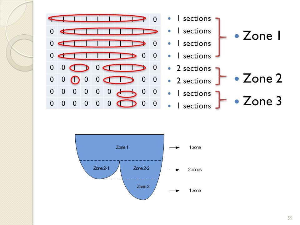 1111111110 0111111111 0111111110 0111111100 0011011110 0010011100 0000001100 0000001100 1 sections 2 sections 1 sections Zone 1 Zone 2 Zone 3 59
