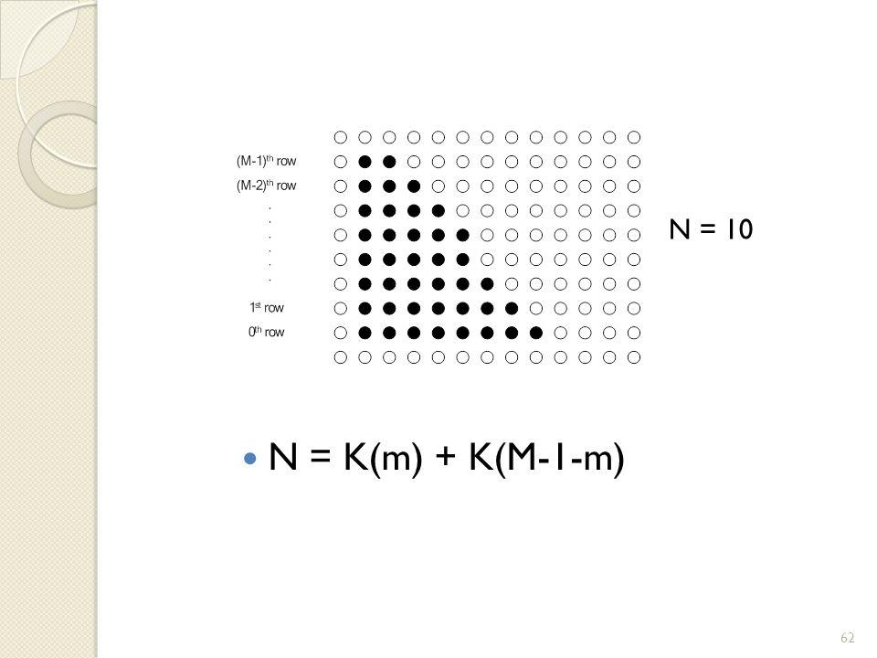 N = K(m) + K(M-1-m) N = 10 62