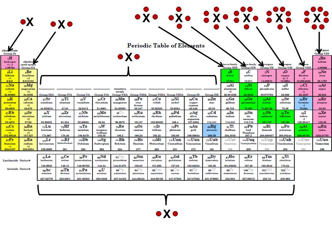 Notes one unit ten chapter six chemical bond covalent bonding 14 x x x xxxxxx x gamestrikefo Choice Image