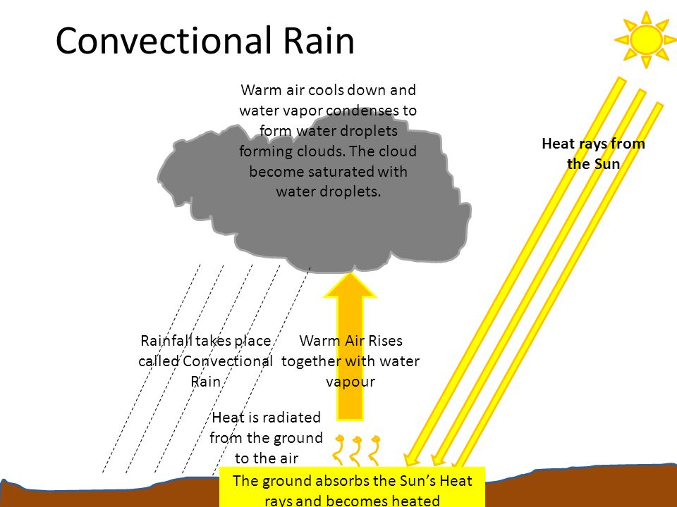 Precipitation Essential Questions. What is Precipitation? How is ...