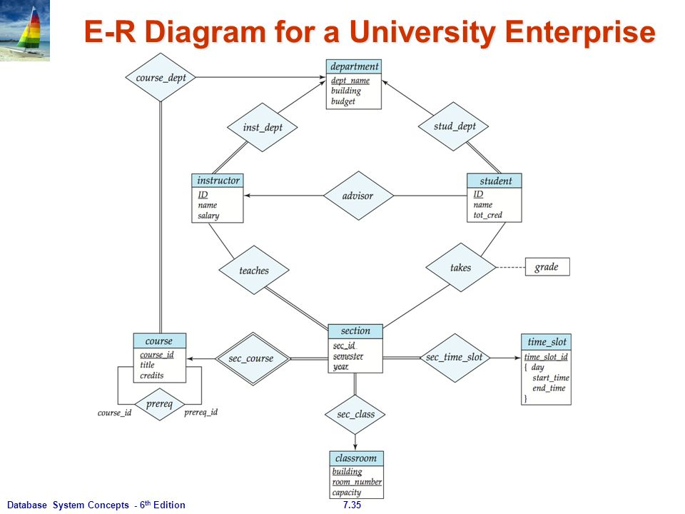 71database system concepts 6 th edition chapter 7 entity 35 735database system concepts 6 th edition e r diagram for a university enterprise ccuart Gallery