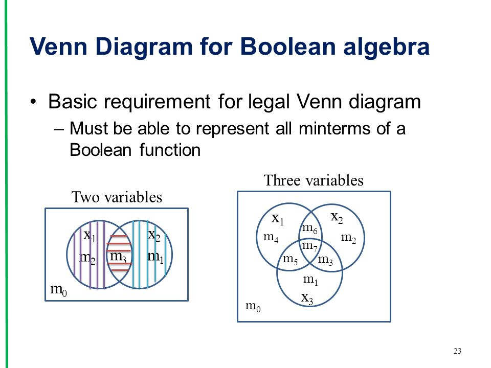 Venn Diagram for Boolean algebra Basic requirement for legal Venn diagram –Must be able to represent all minterms of a Boolean function 23 Two variables x1x1 x2x2 m1m1 m0m0 m3m3 m2m2 Three variables m0m0 m7m7 x1x1 x2x2 x3x3 m2m2 m6m6 m3m3 m5m5 m4m4 m1m1