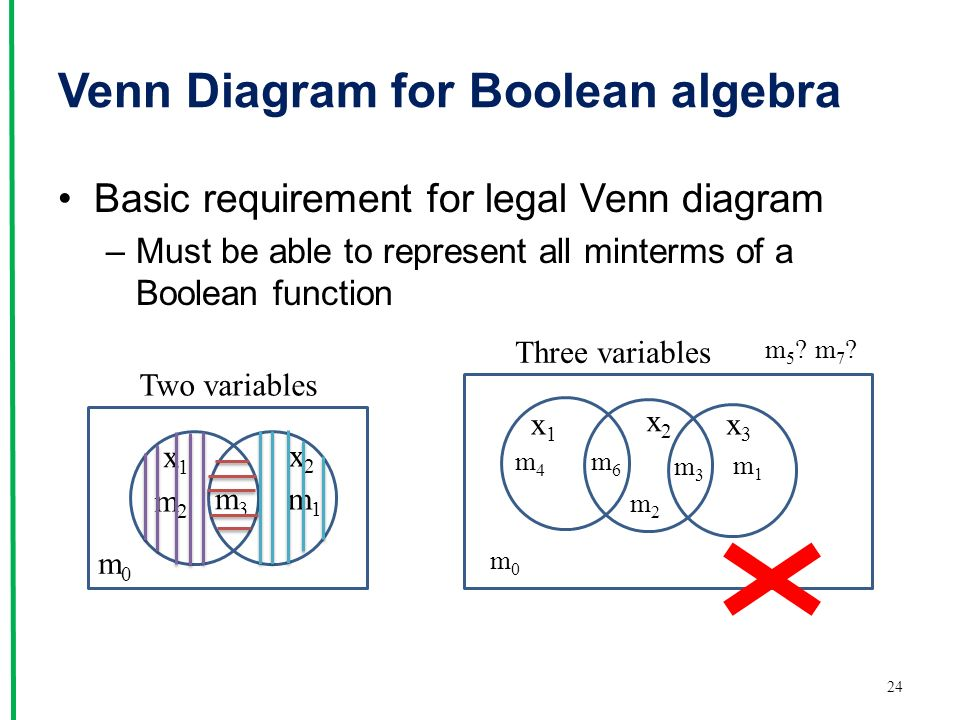 Venn Diagram for Boolean algebra Basic requirement for legal Venn diagram –Must be able to represent all minterms of a Boolean function 24 Two variables x1x1 x2x2 m1m1 m0m0 m3m3 m2m2 Three variables m0m0 m7 m7.