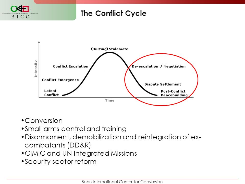 Bonn International Center for Conversion The Conflict Cycle Conversion Small arms control and training Disarmament, demobilization and reintegration o