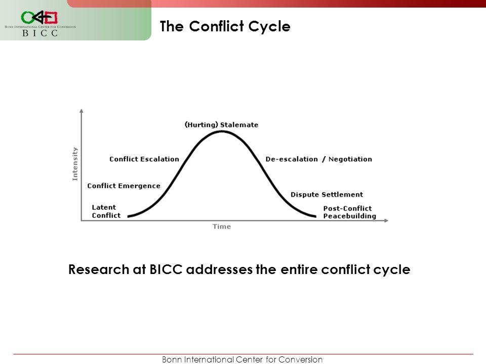 Bonn International Center for Conversion The Conflict Cycle Research at BICC addresses the entire conflict cycle