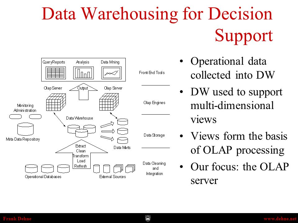 Frank Dehnewww.dehne.net Parallel Data Cube Data Mining OLAP (On ...