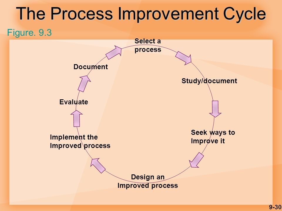 9-30 The Process Improvement Cycle Implement the Improved process Select a process Study/document Seek ways to Improve it Design an Improved process Evaluate Document Figure.