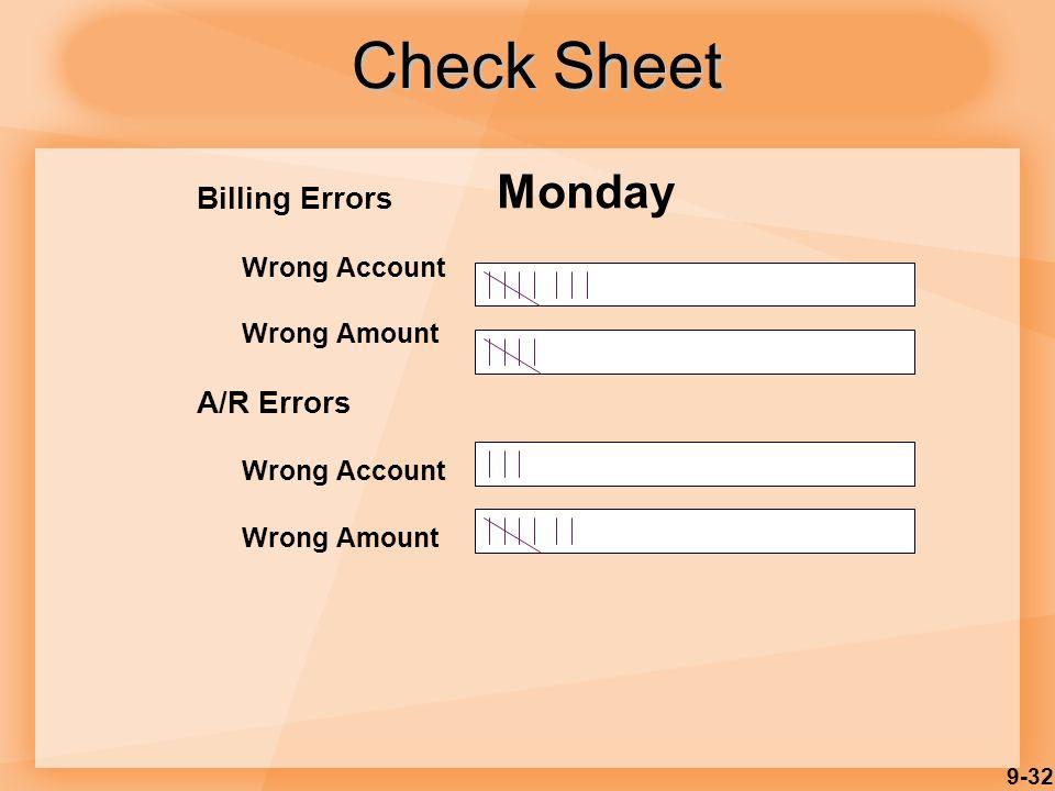 9-32 Check Sheet Billing Errors Wrong Account Wrong Amount A/R Errors Wrong Account Wrong Amount Monday