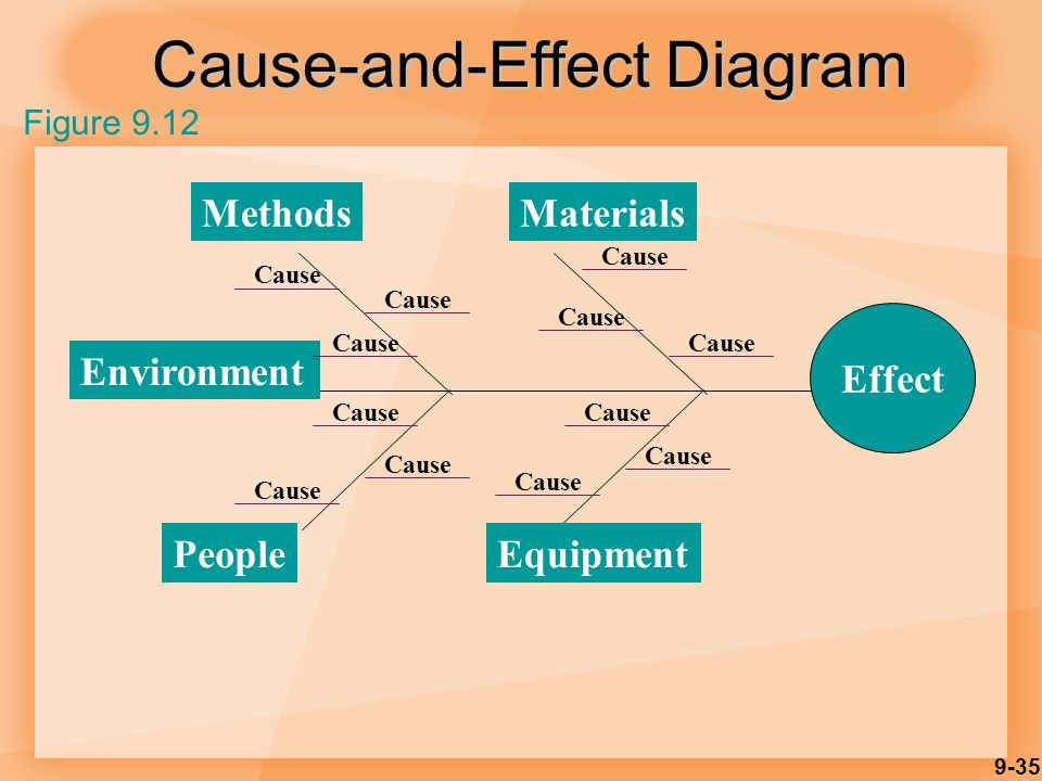 9-35 Cause-and-Effect Diagram Figure 9.12 Effect MaterialsMethods EquipmentPeople Environment Cause