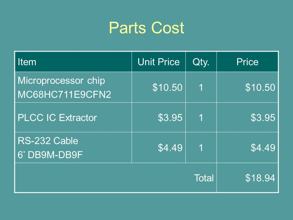 Parts Cost ItemUnit PriceQty.Price Microprocessor chip MC68HC711E9CFN2 $10.501 PLCC IC Extractor$3.951 RS-232 Cable 6' DB9M-DB9F $4.491 Total$18.94