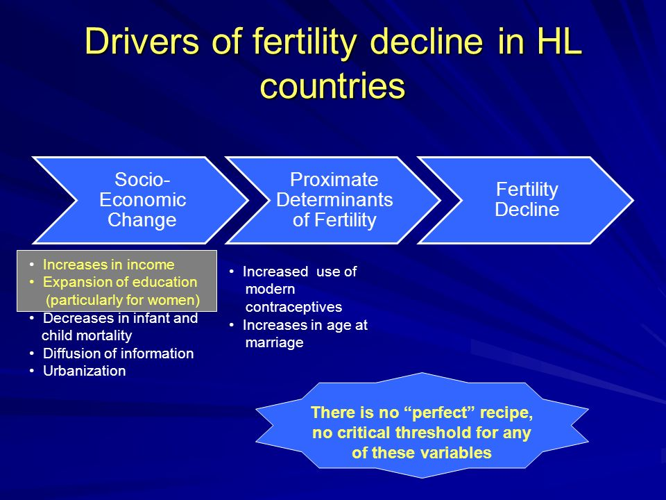 Determinants of fertility