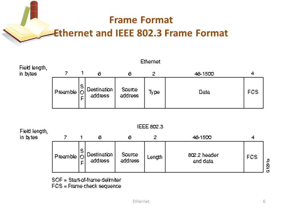 1Ethernet Lecture # 12 Computer Communication & Networks. - ppt download