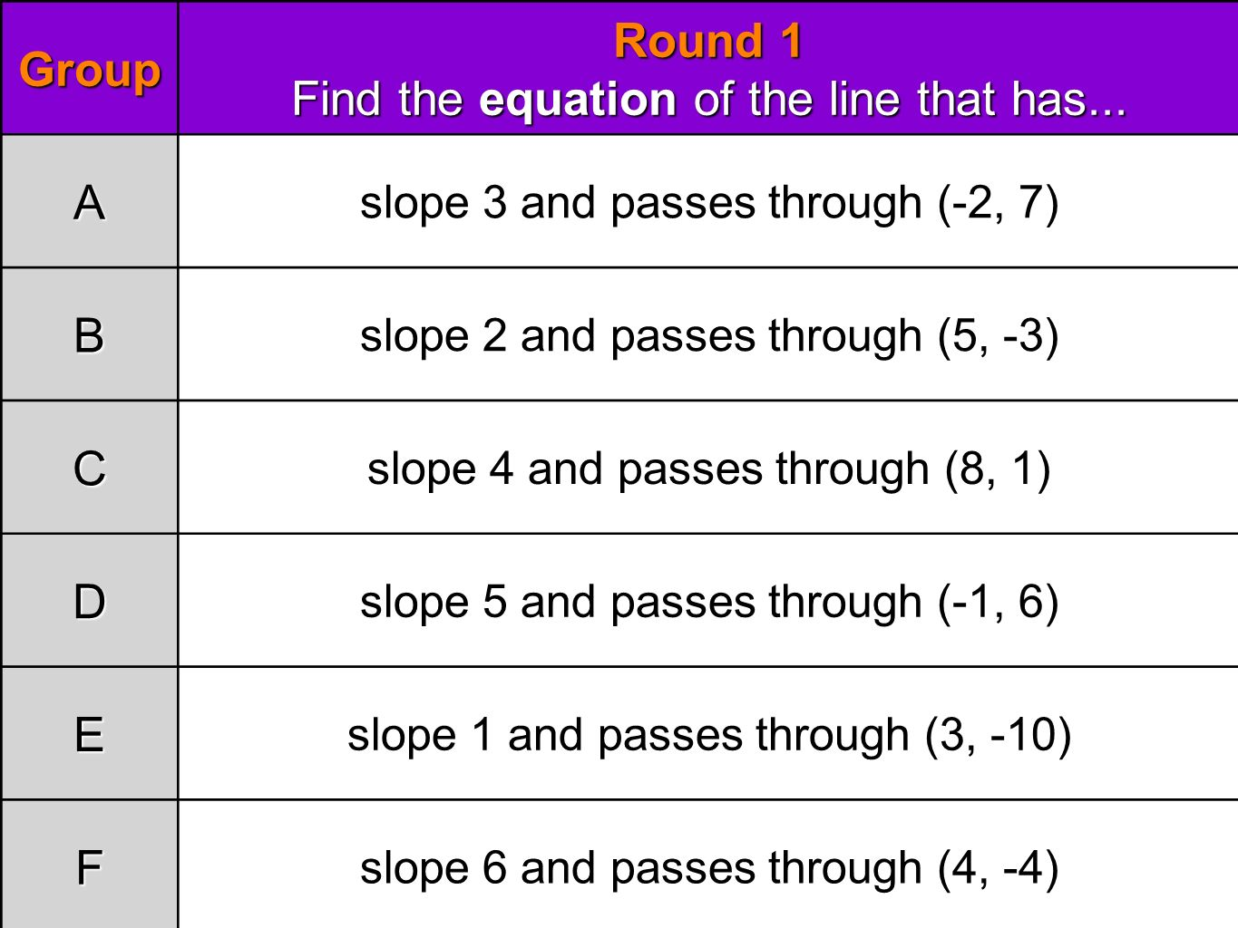 Finding Equations Using A Point And The Slope 2