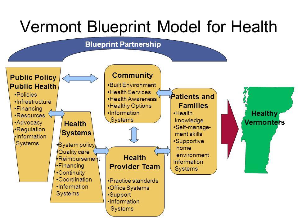 Vermont blueprint for health sharon moffatt commissioner of health 10 vermont blueprint model for health malvernweather Image collections