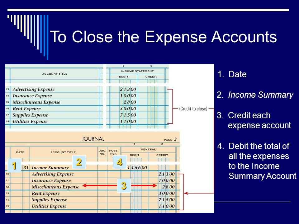 Debit the total of all the expenses to the Income Summary Account 3.Credit each expense account 2.Income Summary 1.Date 3 To Close the Expense Accounts