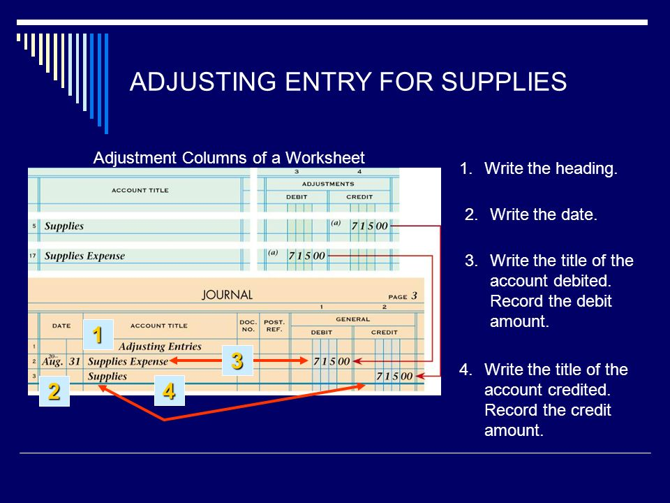 ADJUSTING ENTRY FOR SUPPLIES Write the title of the account credited.