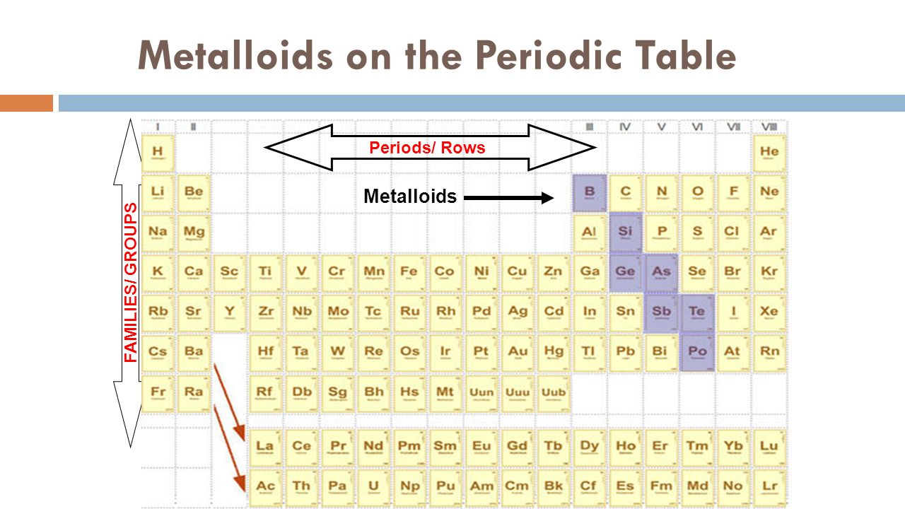 Atomic theory review part ii 1 what is the subatomic particle 9 metalloids on the periodic table families groups periods rows metalloids gamestrikefo Image collections