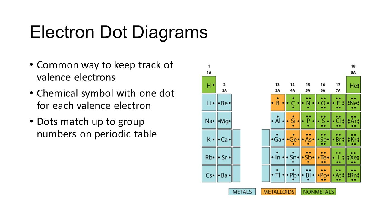 Bonding ms pollock chem ions elements in same group same common way to keep track of valence electrons chemical symbol with one dot for each valence electron dots match up to group numbers on periodic table gamestrikefo Choice Image