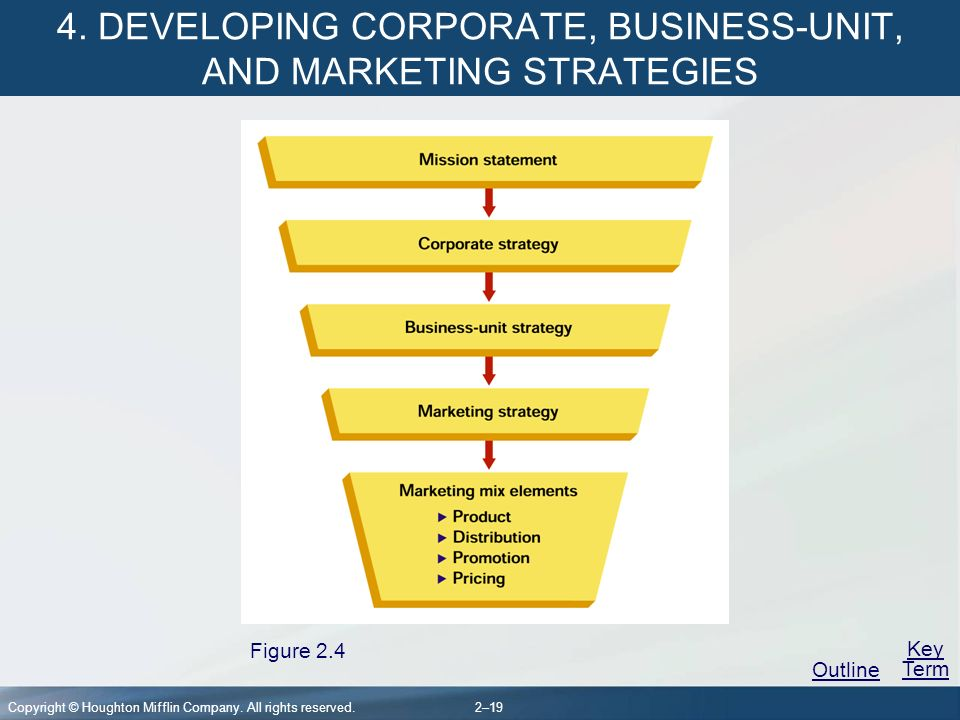 marketing outline key terms Marketing strategy key concepts to review for ets exam marketing strategy: key concepts 1 concepts, key terms linked to.