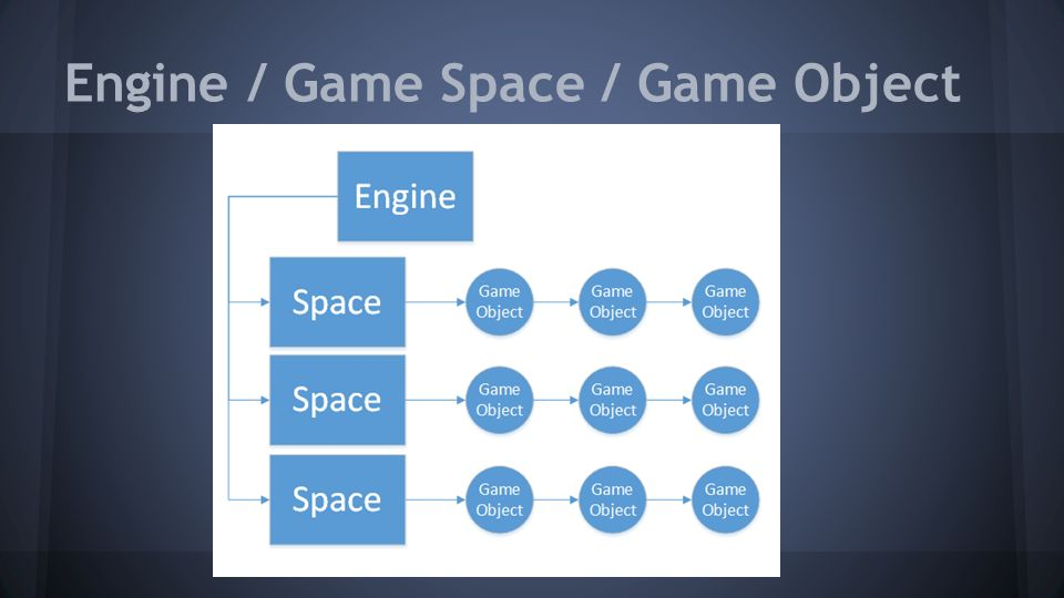 Engine / Game Space / Game Object