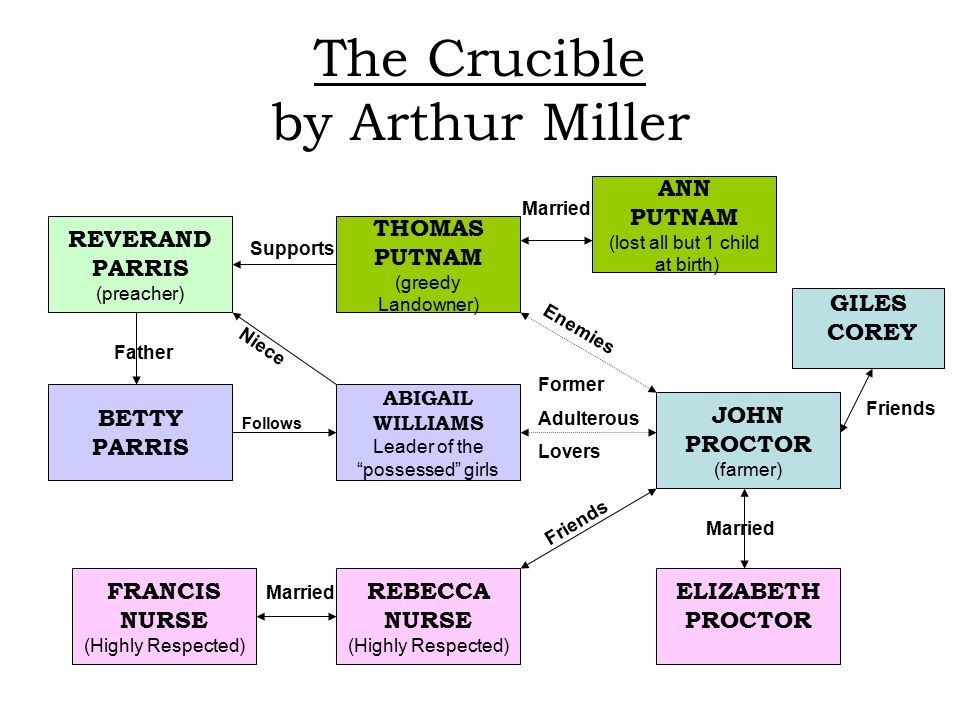 the conflict between giles corey and thomas putnam in the crucible by arthur miller