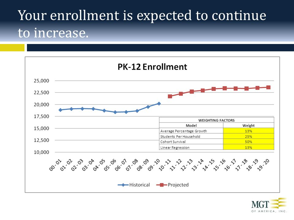 Your enrollment is expected to continue to increase.