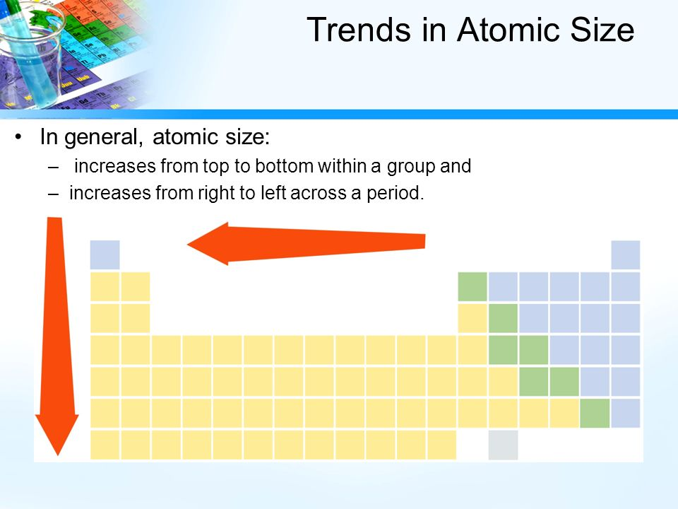 Iii periodic trends types of periodic trends atomic size atomic 4 trends in atomic size in general atomic size increases from top to bottom within a group and increases from right to left across a period urtaz Gallery