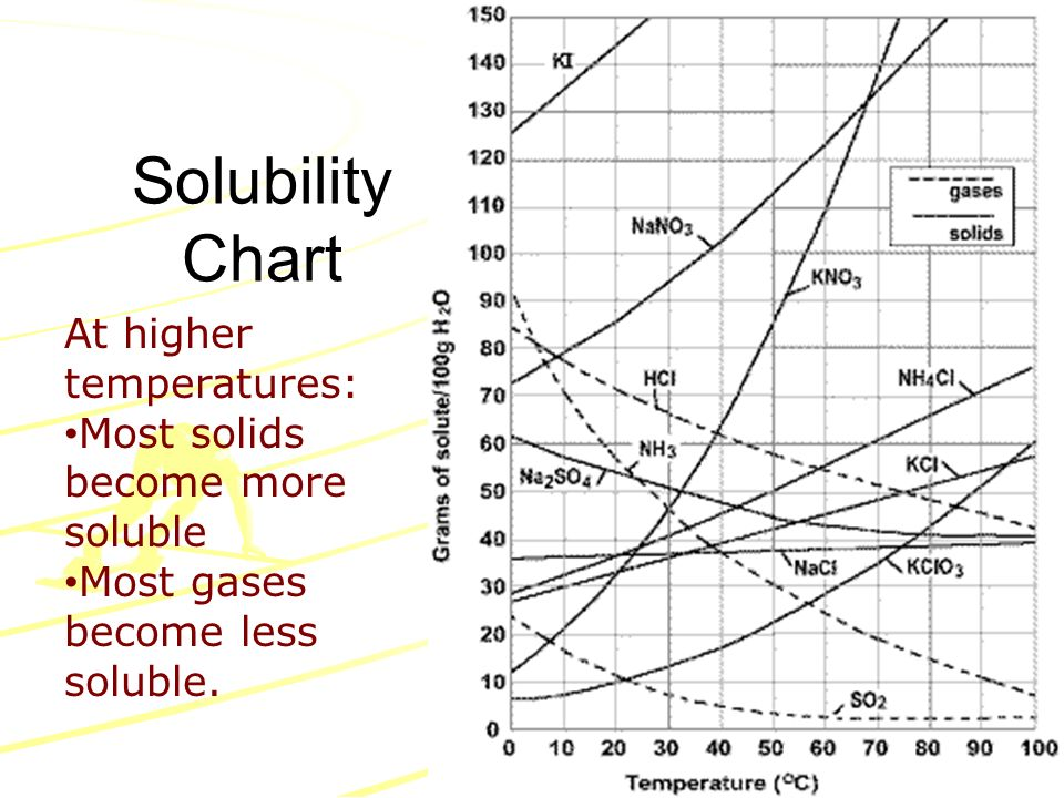 Solubility Chart At Higher Temperatures Most Solids Become More