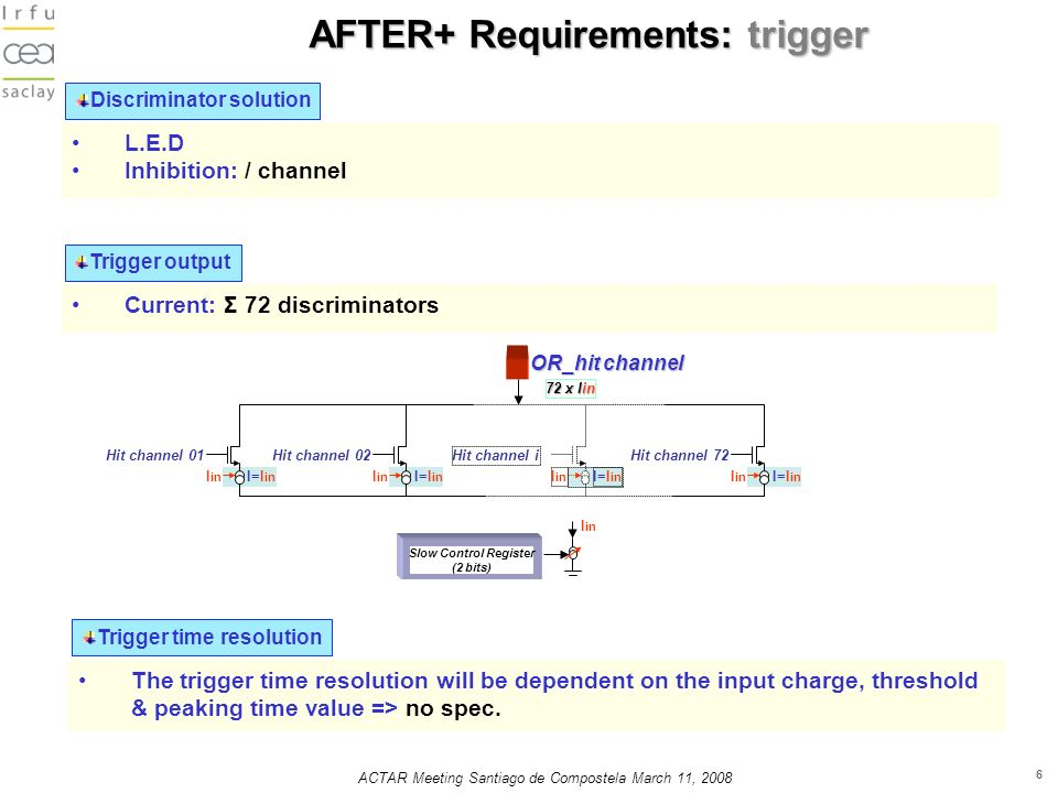 ACTAR Meeting Santiago de Compostela March 11, AFTER+ Requirements: trigger Discriminator solution L.E.D Inhibition: / channel Trigger output Current: Σ 72 discriminators OR_hit channel I in I=I in Hit channel 01 I in I=I in Hit channel 02 I in I=I in Hit channel i I in I=I in Hit channel x Iin Slow Control Register (2 bits) I in Trigger time resolution The trigger time resolution will be dependent on the input charge, threshold & peaking time value => no spec.