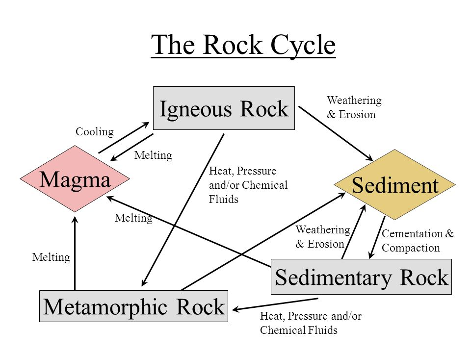 4th Grade Ch 8 Lesson 3 What Are Igneous And Metamorphic Rocks