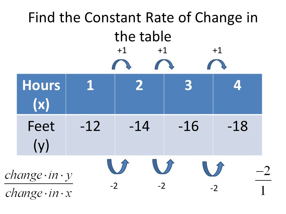 Constant Rate Of Change And Slope 93 Rate Of Change Rate Of Change