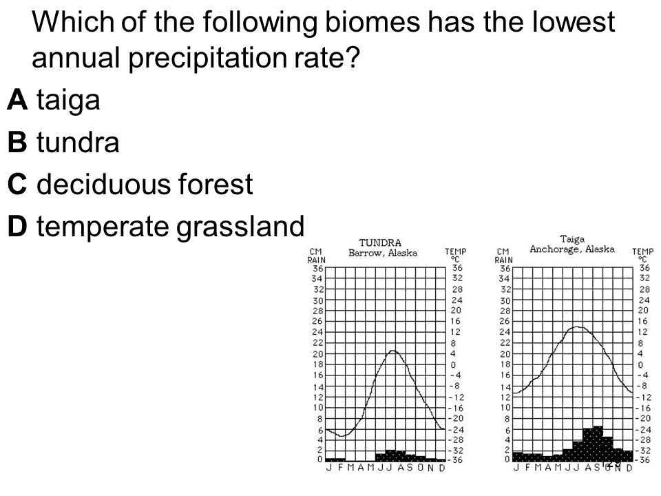 Which of the following biomes has the lowest annual precipitation rate.