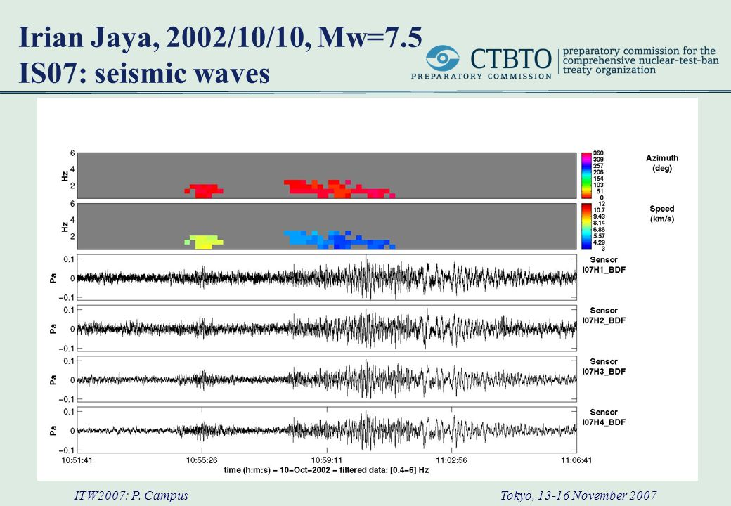 ITW2007: P. Campus Tokyo, 13-16 November 2007 Irian Jaya, 2002/10/10, Mw=7.5 IS07: seismic waves