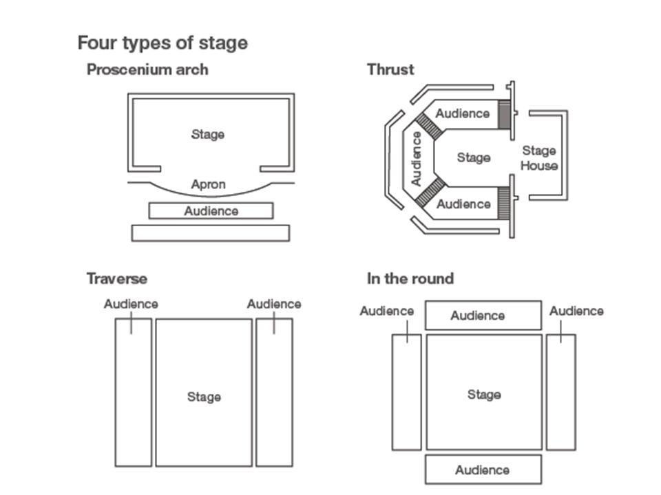 Proscenium | theatre | Britannica.com