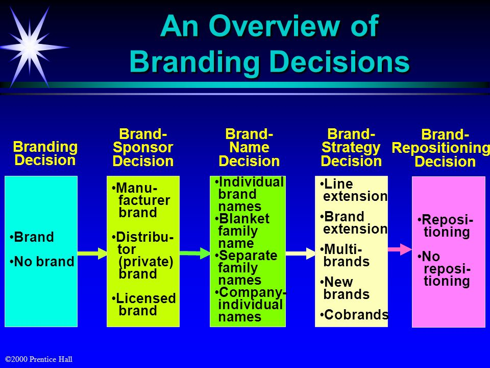 an overview of decisions
