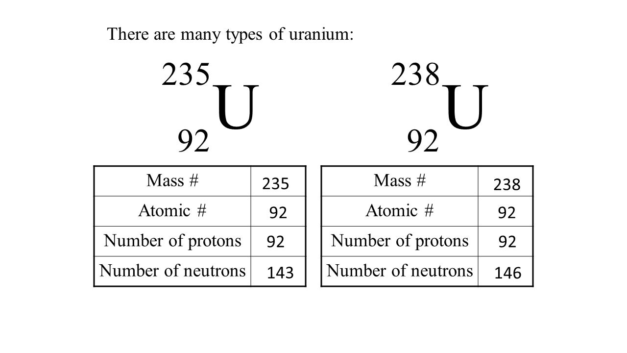 Nuclear chemistry the atom the atom consists of two parts 1 the 4 x a z mass number atomic number element symbol number of protons number of neutrons number of protons biocorpaavc