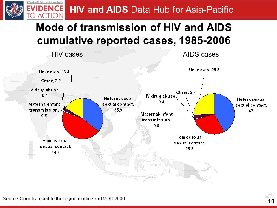 HIV and AIDS Data Hub for Asia-Pacific 10 Source: Country report to the regional office and MOH 2006 HIV casesAIDS cases Mode of transmission of HIV and AIDS cumulative reported cases,