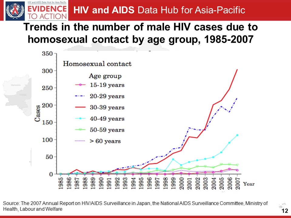HIV and AIDS Data Hub for Asia-Pacific 12 Trends in the number of male HIV cases due to homosexual contact by age group, Source: The 2007 Annual Report on HIV/AIDS Surveillance in Japan, the National AIDS Surveillance Committee, Ministry of Health, Labour and Welfare
