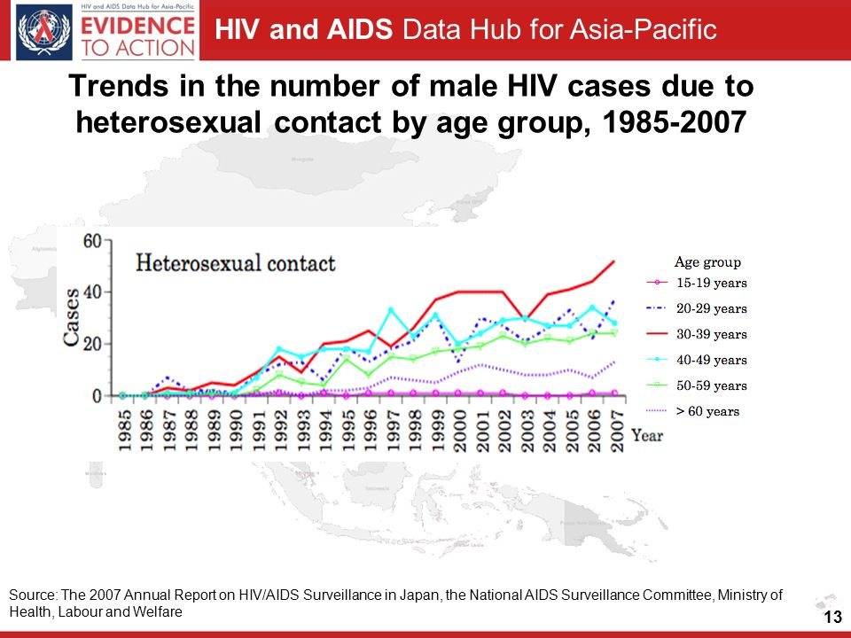 HIV and AIDS Data Hub for Asia-Pacific 13 Source: The 2007 Annual Report on HIV/AIDS Surveillance in Japan, the National AIDS Surveillance Committee, Ministry of Health, Labour and Welfare Trends in the number of male HIV cases due to heterosexual contact by age group,