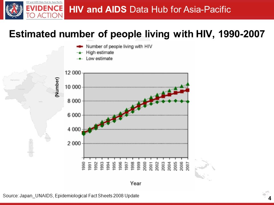 HIV and AIDS Data Hub for Asia-Pacific 4 Estimated number of people living with HIV, Source: Japan_UNAIDS, Epidemiological Fact Sheets 2008 Update (Number)