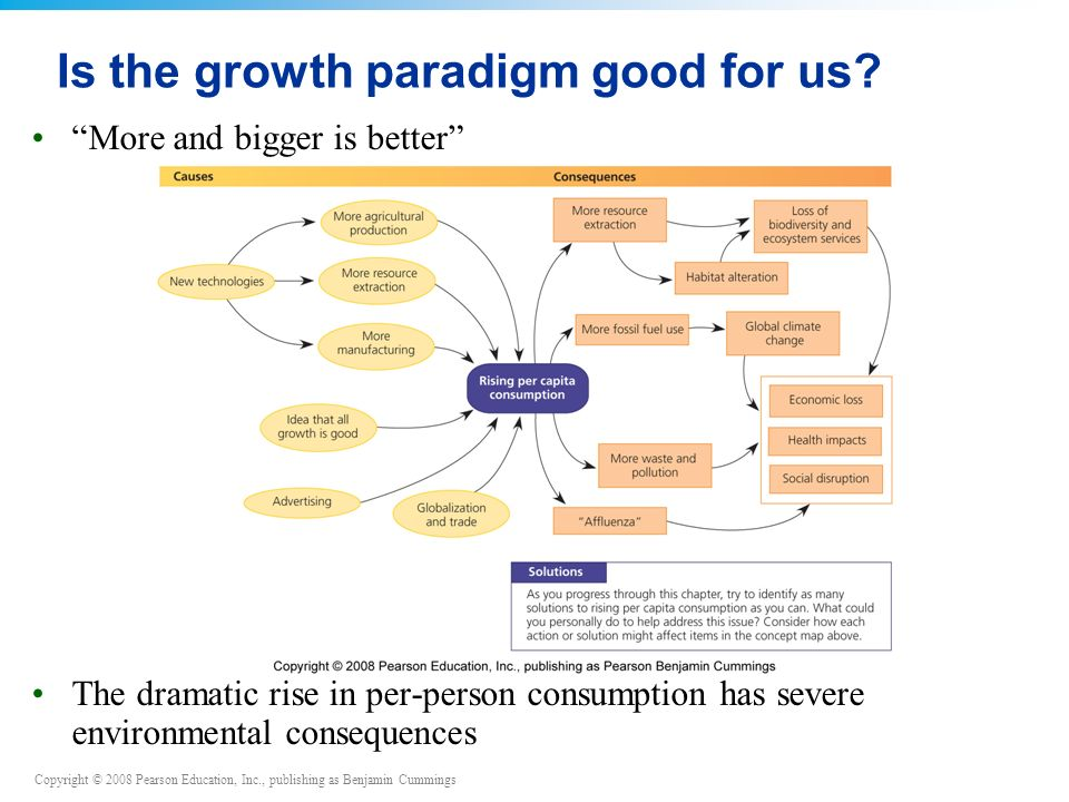 Copyright © 2008 Pearson Education, Inc., publishing as Benjamin Cummings More and bigger is better The dramatic rise in per-person consumption has severe environmental consequences Is the growth paradigm good for us