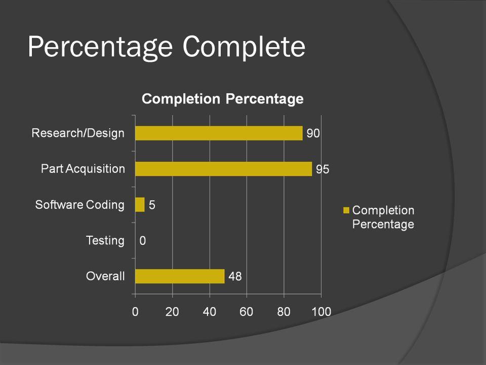 Percentage Complete