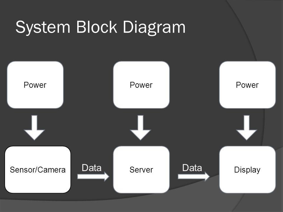 System Block Diagram Sensor/CameraServerDisplay Power Data Power