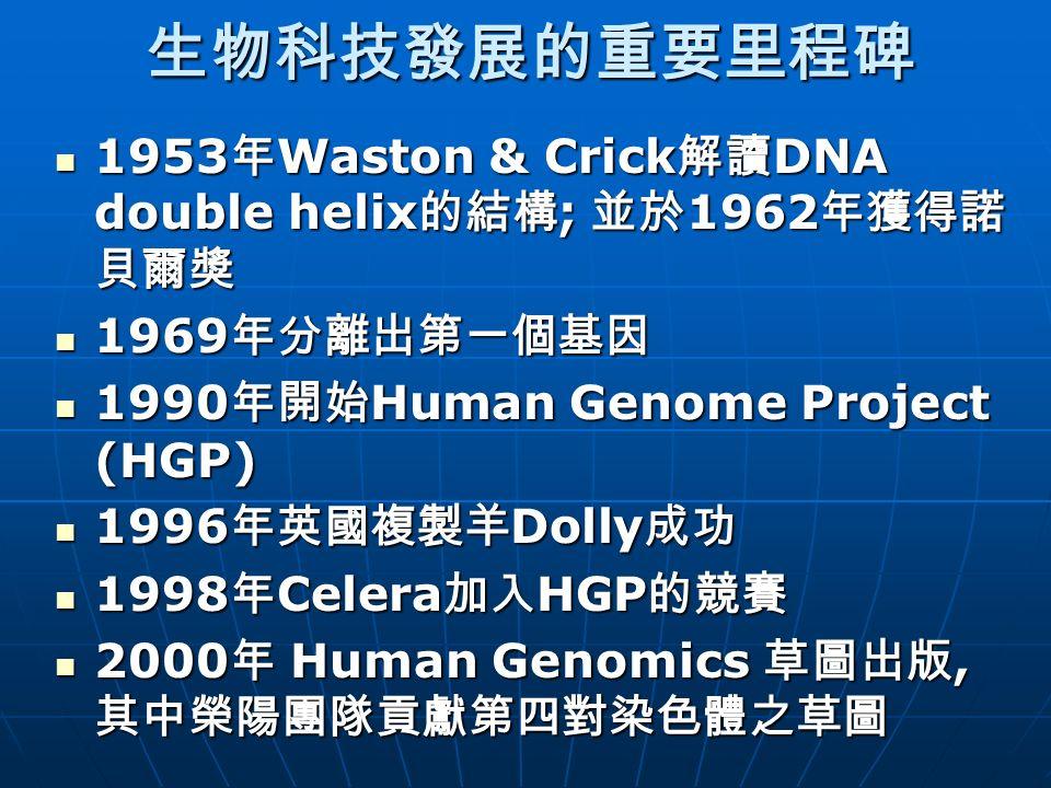 生物科技發展的重要里程碑 1953 年 Waston & Crick 解讀 DNA double helix 的結構 ; 並於 1962 年獲得諾 貝爾獎 1953 年 Waston & Crick 解讀 DNA double helix 的結構 ; 並於 1962 年獲得諾 貝爾獎 1969 年分離出第一個基因 1969 年分離出第一個基因 1990 年開始 Human Genome Project (HGP) 1990 年開始 Human Genome Project (HGP) 1996 年英國複製羊 Dolly 成功 1996 年英國複製羊 Dolly 成功 1998 年 Celera 加入 HGP 的競賽 1998 年 Celera 加入 HGP 的競賽 2000 年 Human Genomics 草圖出版, 其中榮陽團隊貢獻第四對染色體之草圖 2000 年 Human Genomics 草圖出版, 其中榮陽團隊貢獻第四對染色體之草圖