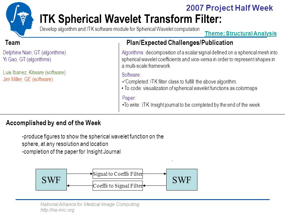 National Alliance for Medical Image Computing http://na-mic.org ITK Spherical Wavelet Transform Filter: Develop algorithm and ITK software module for Spherical Wavelet computation Delphine Nain, GT (algorithms) Yi Gao, GT (algorithms) Luis Ibanez, Kitware (software) Jim Miller, GE (software) Algorithms: decomposition of a scalar signal defined on a spherical mesh into spherical wavelet coefficients and vice-versa in order to represent shapes in a multi-scale framework.
