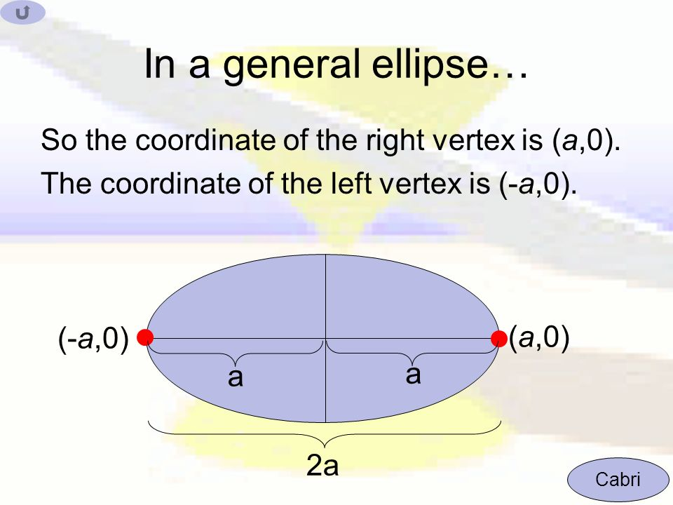 In a general ellipse… So the coordinate of the right vertex is (a,0).